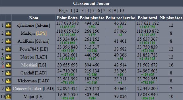 http://forum.projetgenesis.com/journal/200810/exp1.joueur.png